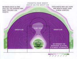 Kirk Goldsberry's Points per Shot map