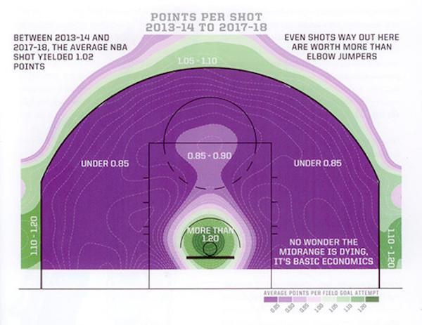 Kirk Goldsberry's Points per Shot map